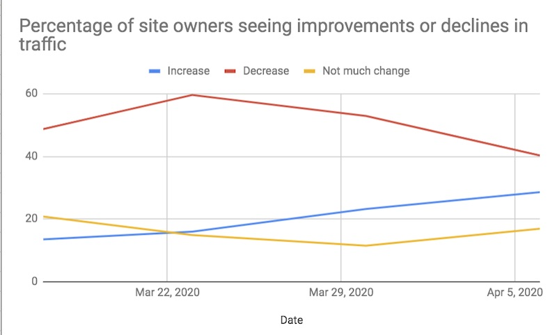 site owners seeing improvements